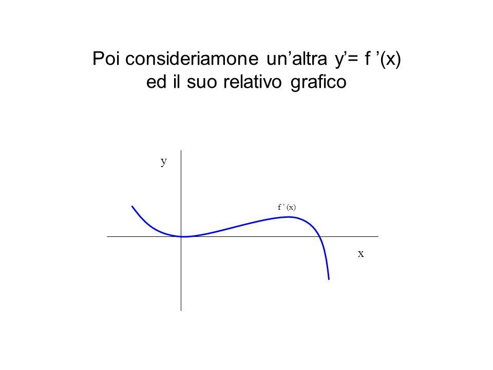 Poi consideriamone un'altra y'= f '(x) ed il suo relativo grafico