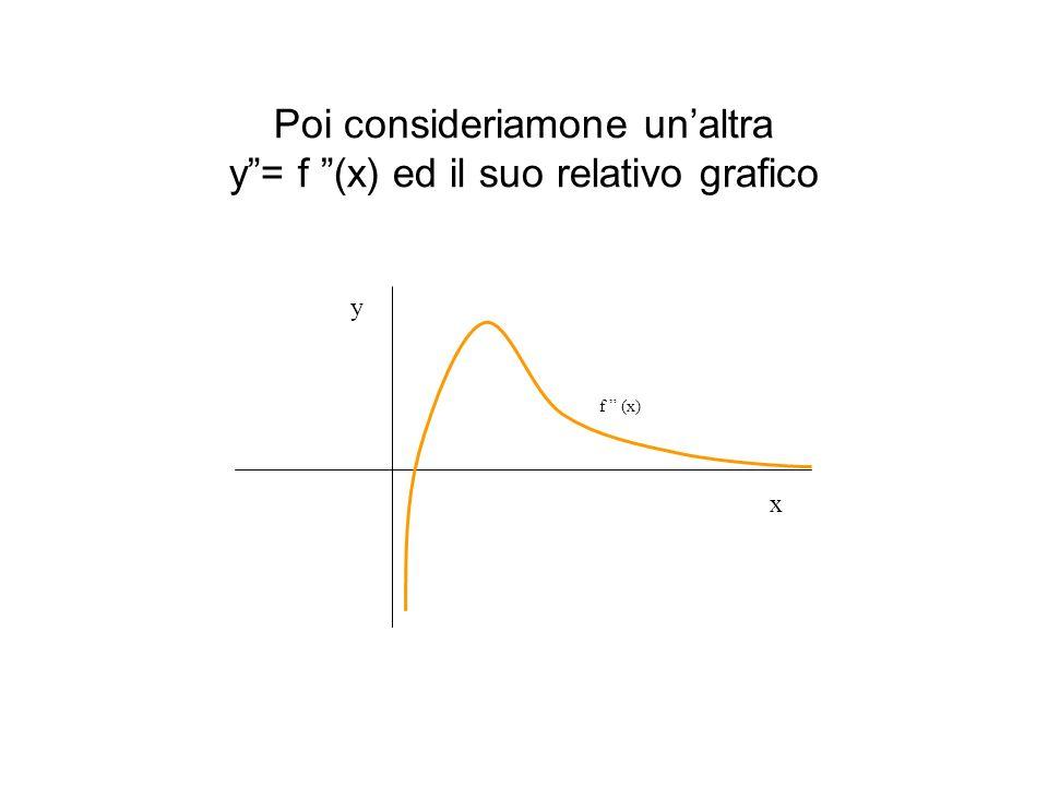 Poi consideriamone un'altra y = f (x) ed il suo relativo grafico