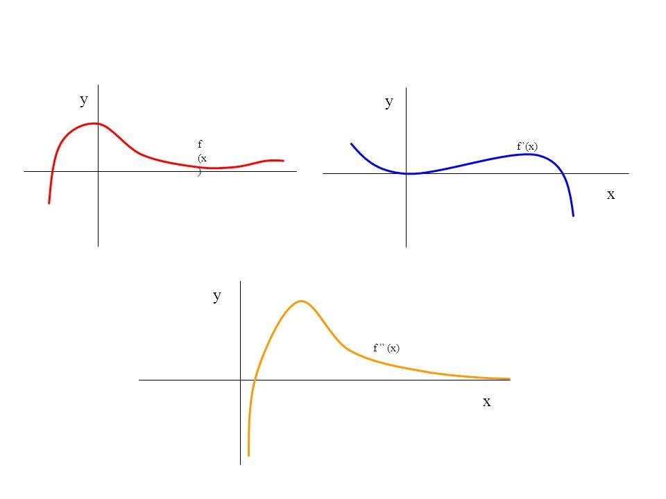 f (x) y f'(x) y x f (x) y x