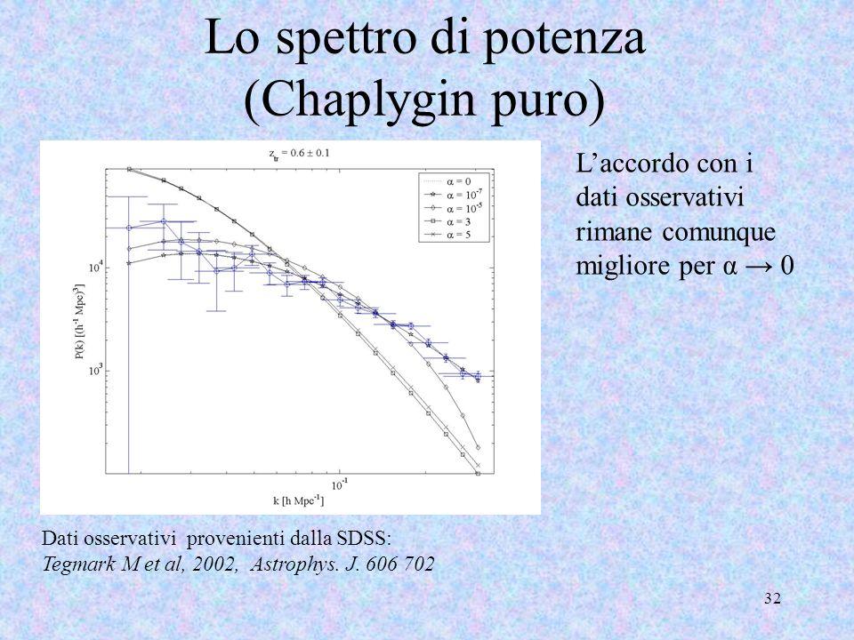 Lo spettro di potenza (Chaplygin puro)