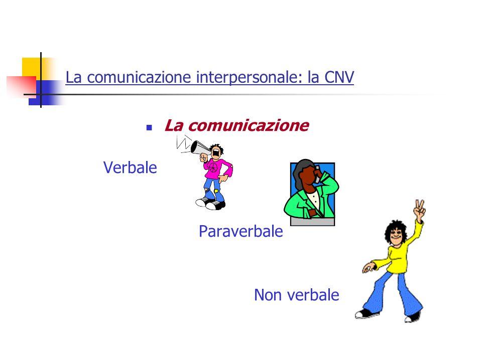 La comunicazione interpersonale: la CNV