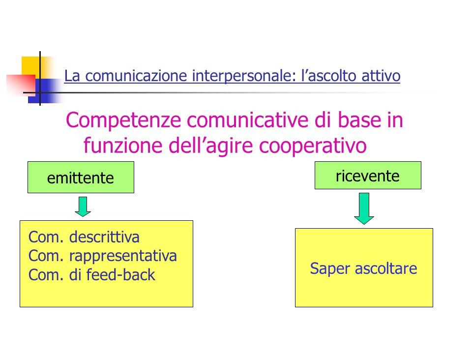 La comunicazione interpersonale: l'ascolto attivo