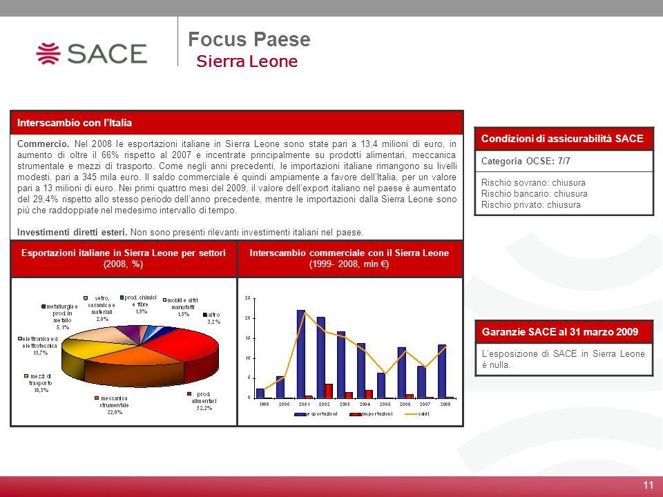 Focus Paese Sierra Leone Condizioni di assicurabilità SACE