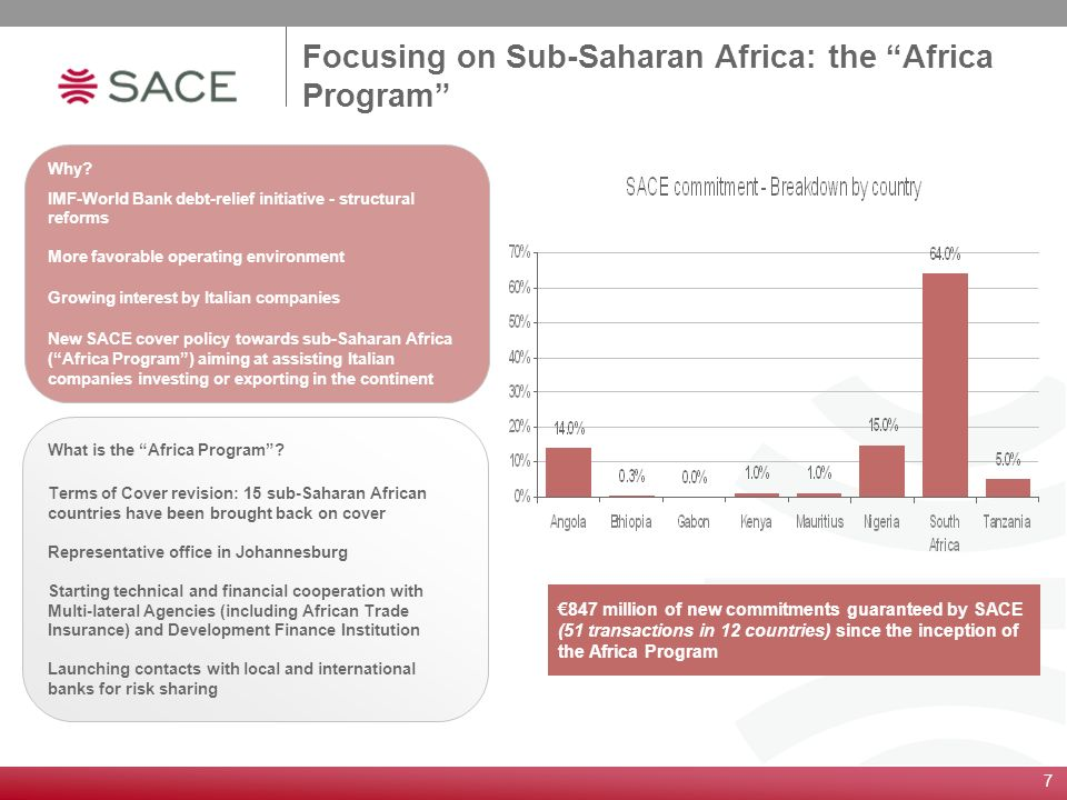 Focusing on Sub-Saharan Africa: the Africa Program