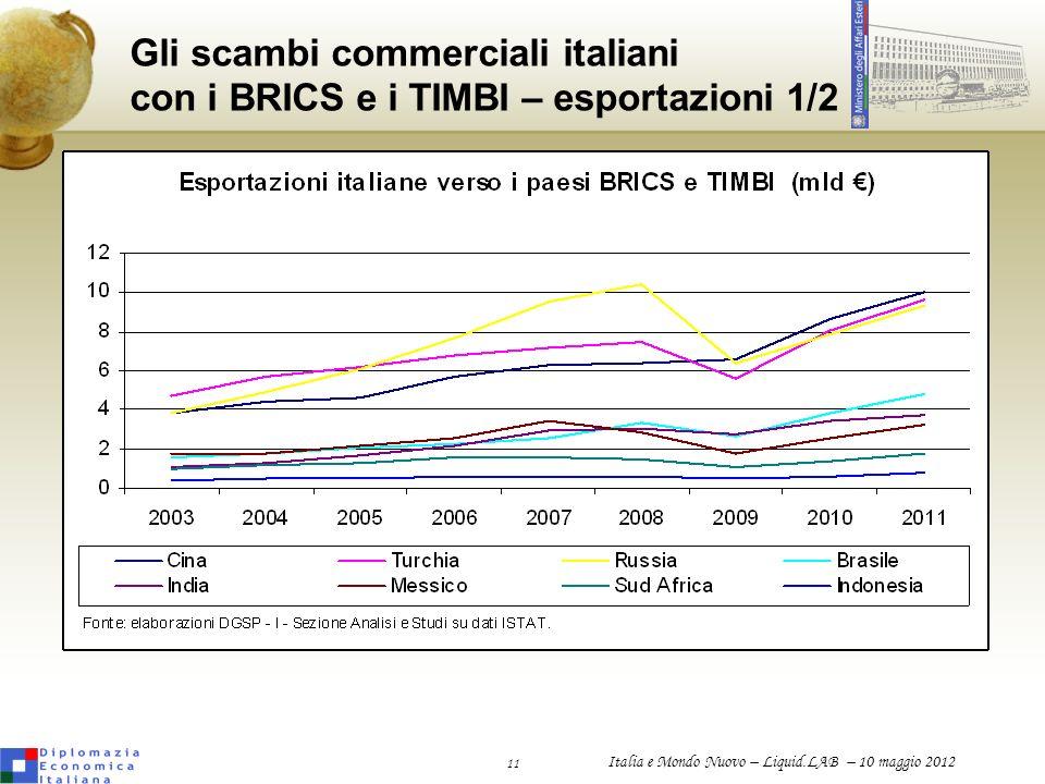 Gli scambi commerciali italiani con i BRICS e i TIMBI – esportazioni 1/2