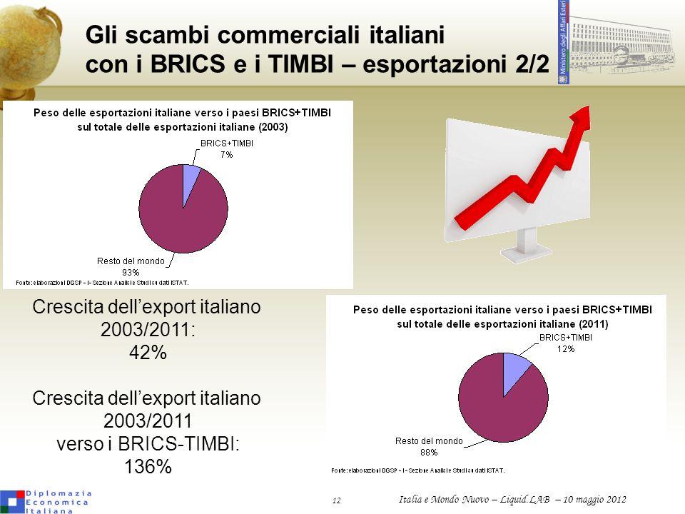 Crescita dell'export italiano