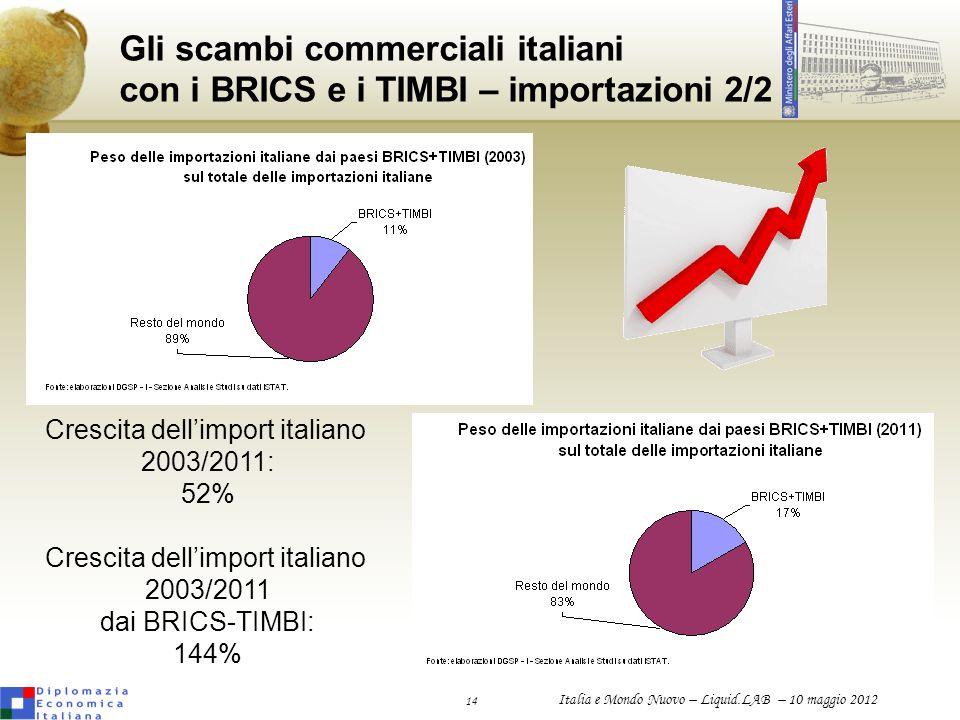 Crescita dell'import italiano