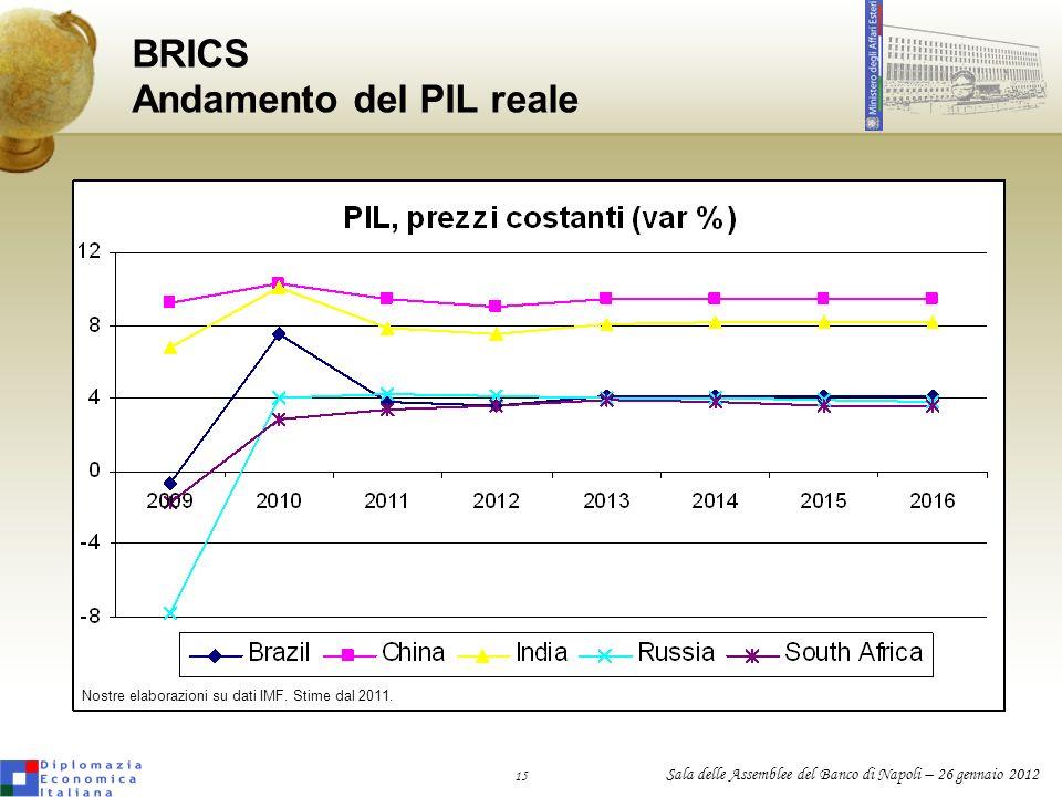 BRICS Andamento del PIL reale