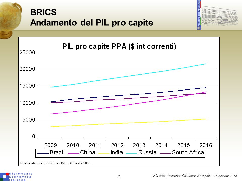 BRICS Andamento del PIL pro capite