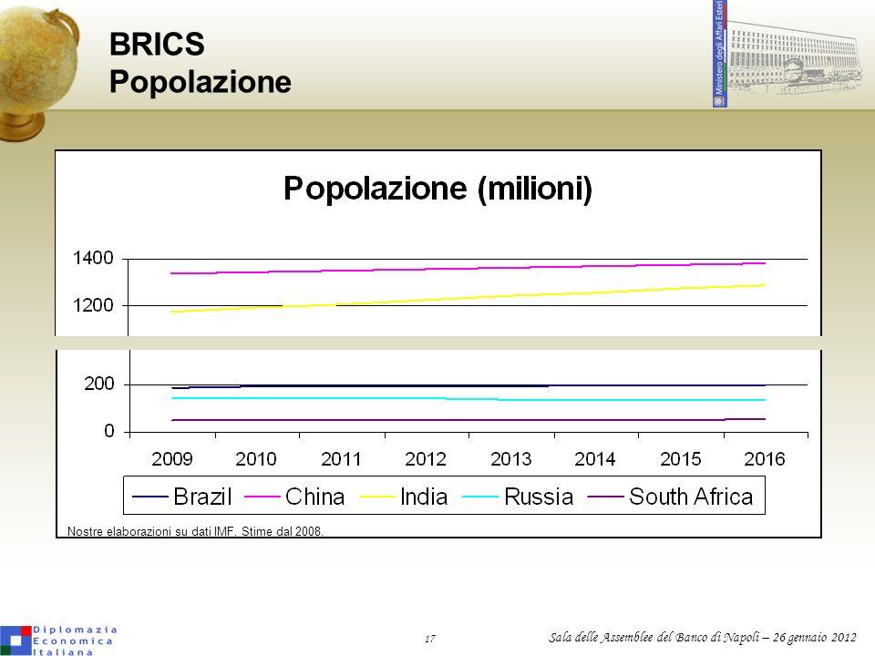 BRICS PopolazioneNostre elaborazioni su dati IMF.Stime dal 2008.