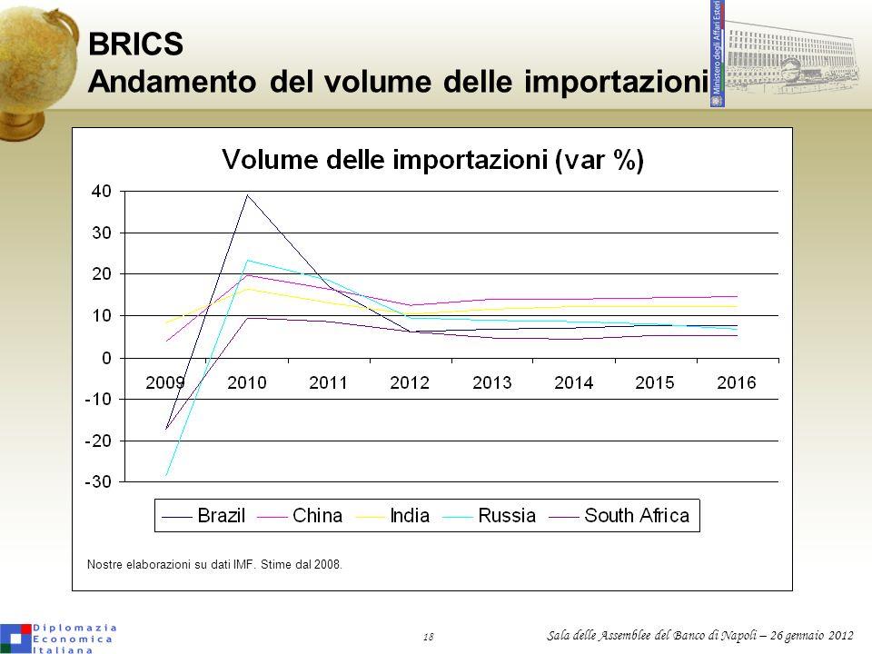 BRICS Andamento del volume delle importazioni