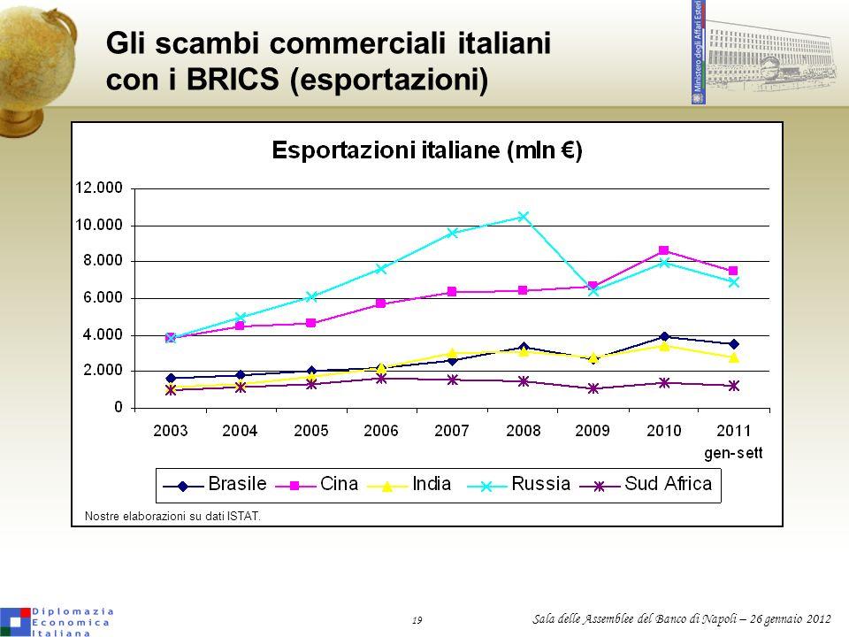 Gli scambi commerciali italiani con i BRICS (esportazioni)