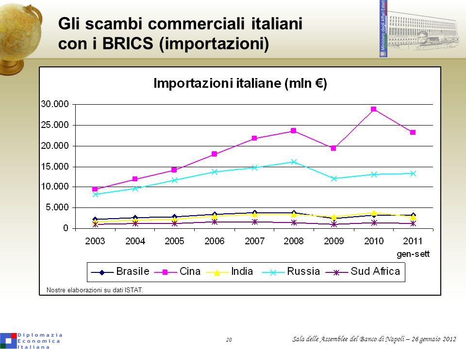 Gli scambi commerciali italiani con i BRICS (importazioni)