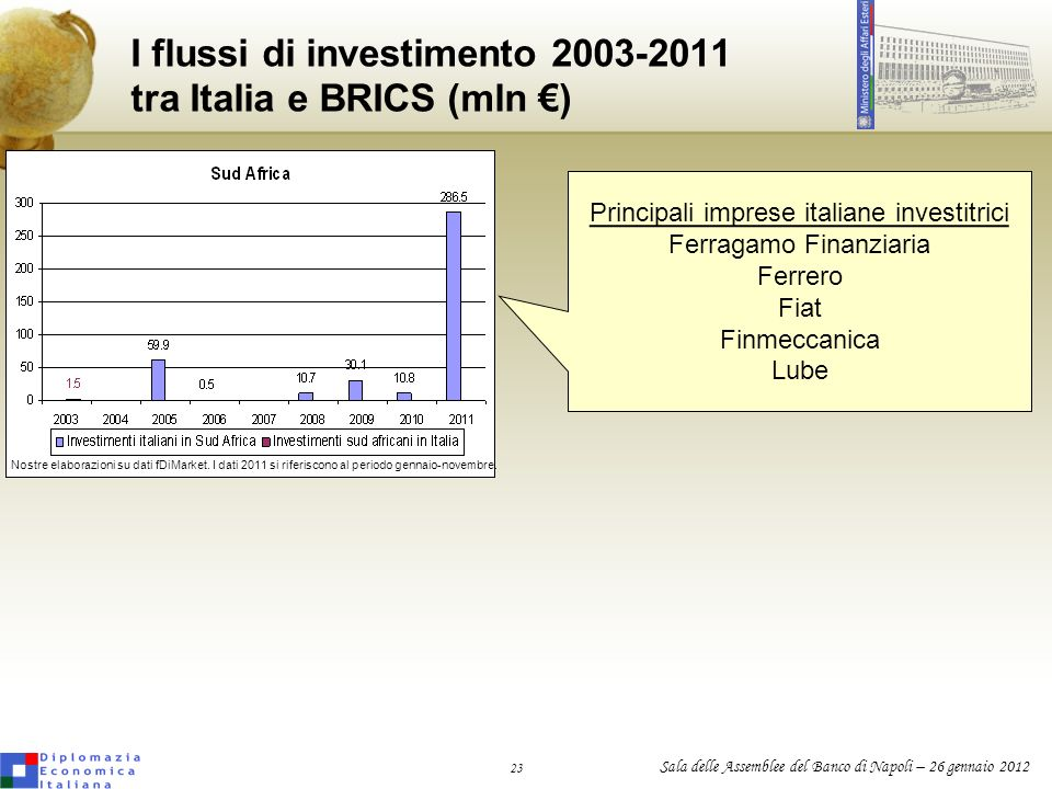 I flussi di investimento 2003-2011 tra Italia e BRICS (mln €)