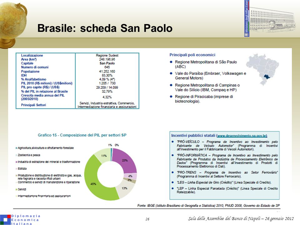 Brasile: scheda San Paolo