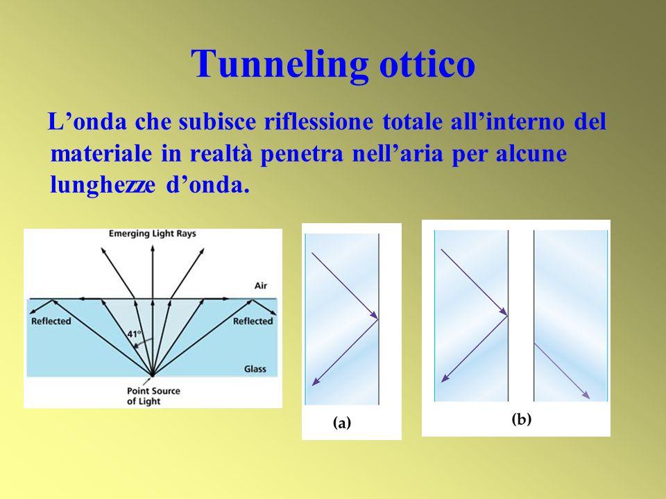 Tunneling ottico L'onda che subisce riflessione totale all'interno del materiale in realtà penetra nell'aria per alcune lunghezze d'onda.