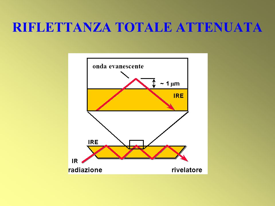 RIFLETTANZA TOTALE ATTENUATA