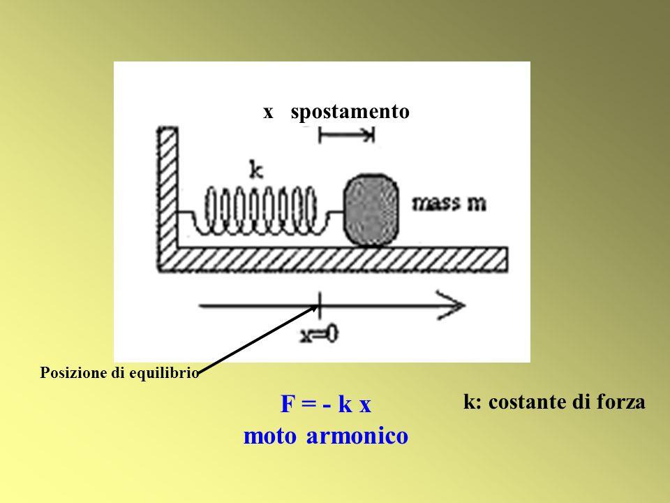F = - k x moto armonico x spostamento k: costante di forza