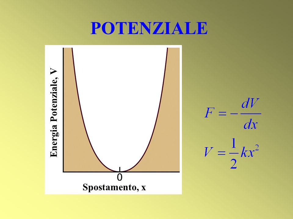 POTENZIALE Spostamento, x Energia Potenziale, V