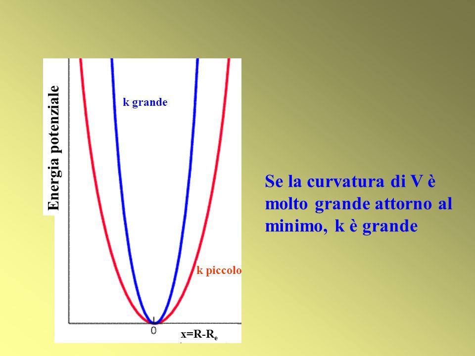 Se la curvatura di V è molto grande attorno al minimo, k è grande