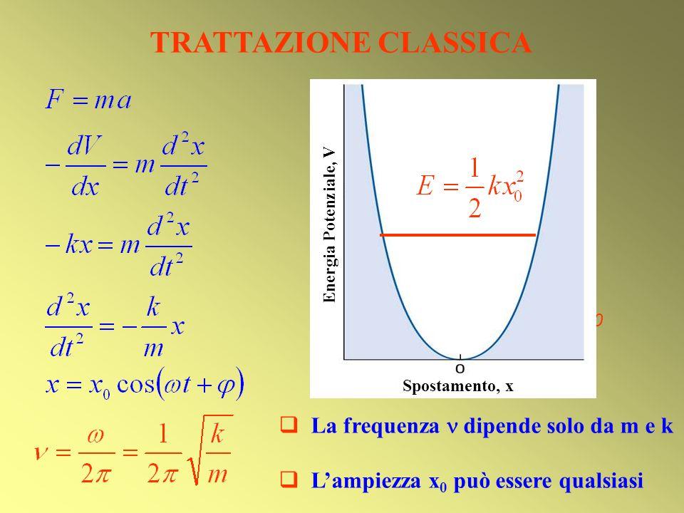 TRATTAZIONE CLASSICA x0 La frequenza  dipende solo da m e k