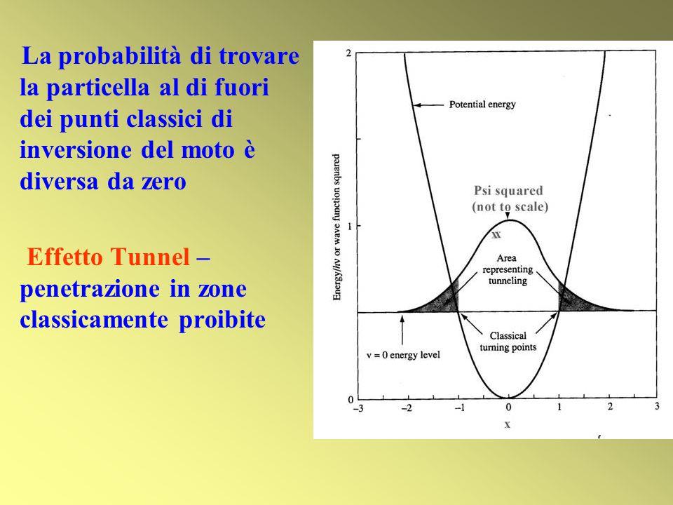 La probabilità di trovare la particella al di fuori dei punti classici di inversione del moto è diversa da zero