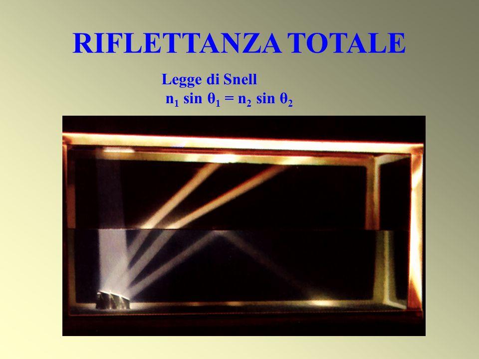 RIFLETTANZA TOTALE Legge di Snell n1 sin θ1 = n2 sin θ2