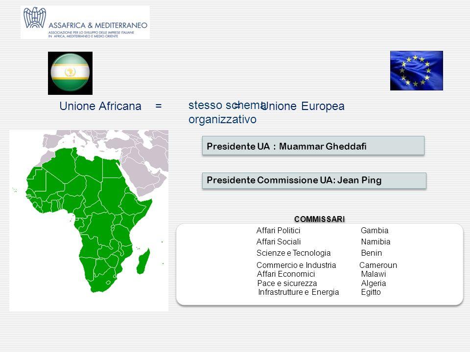 Unione Africana = = Unione Europea stesso schema organizzativo