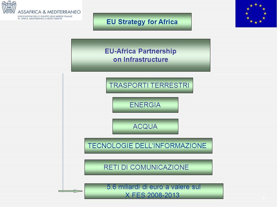 EU-Africa Partnership