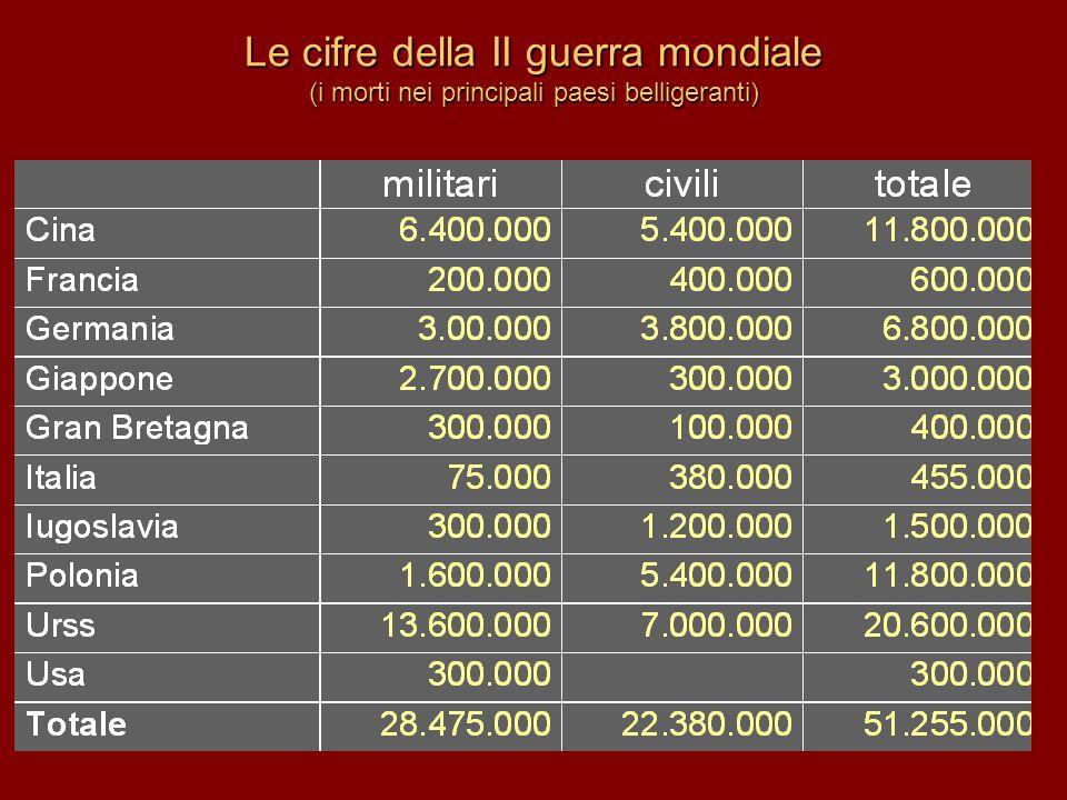 Le cifre della II guerra mondiale (i morti nei principali paesi belligeranti)