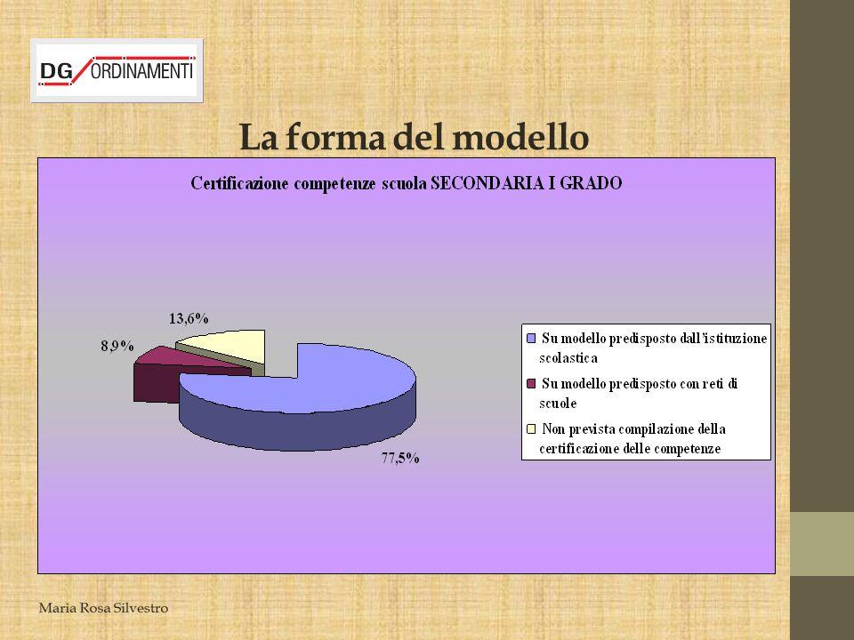 La forma del modello