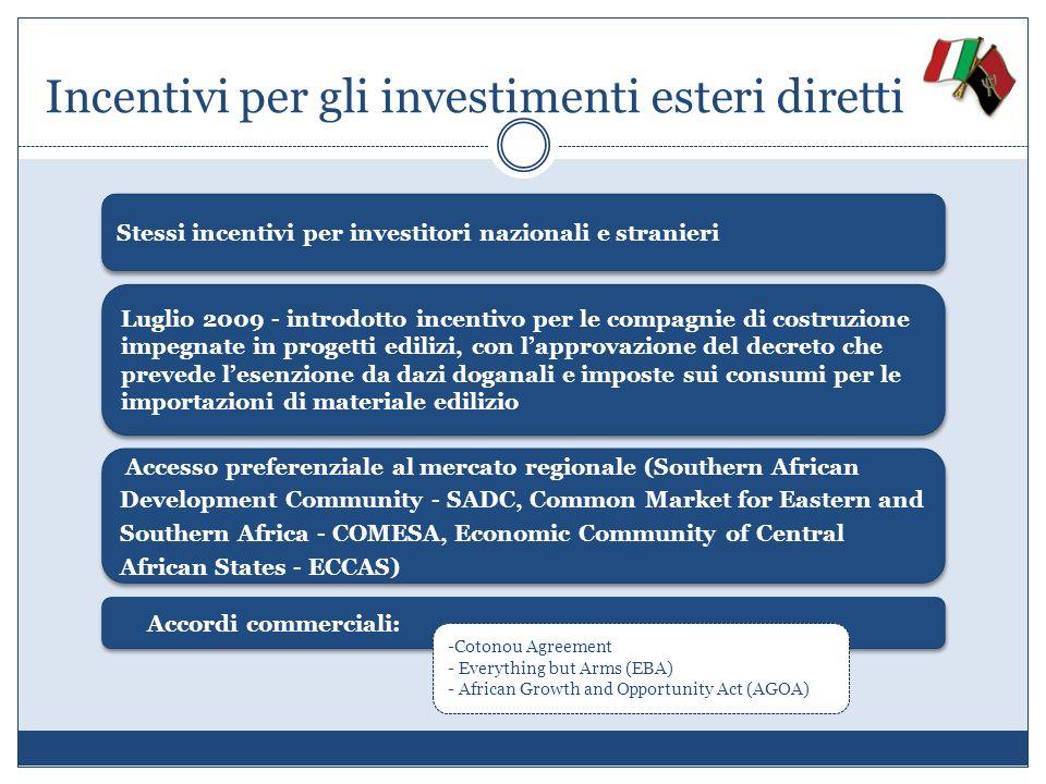 Incentivi per gli investimenti esteri diretti