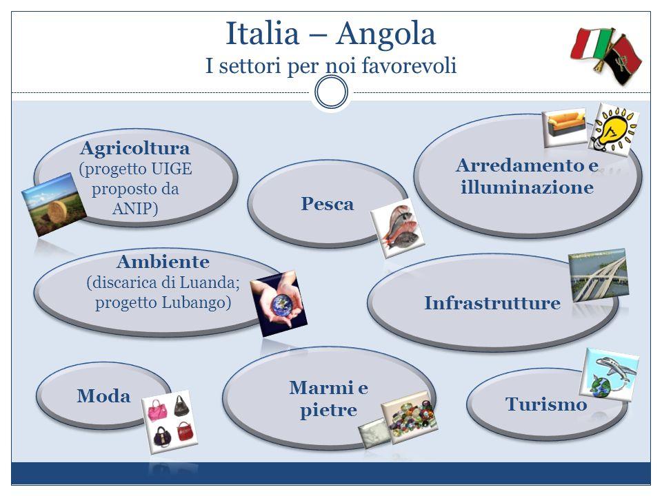 Italia – Angola I settori per noi favorevoli