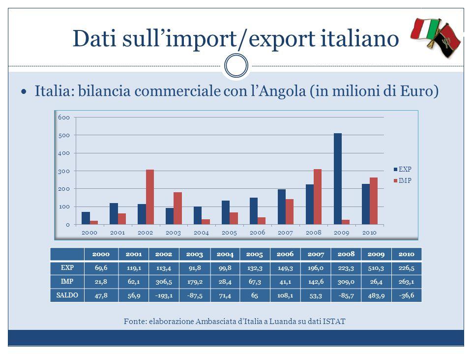 Dati sull'import/export italiano