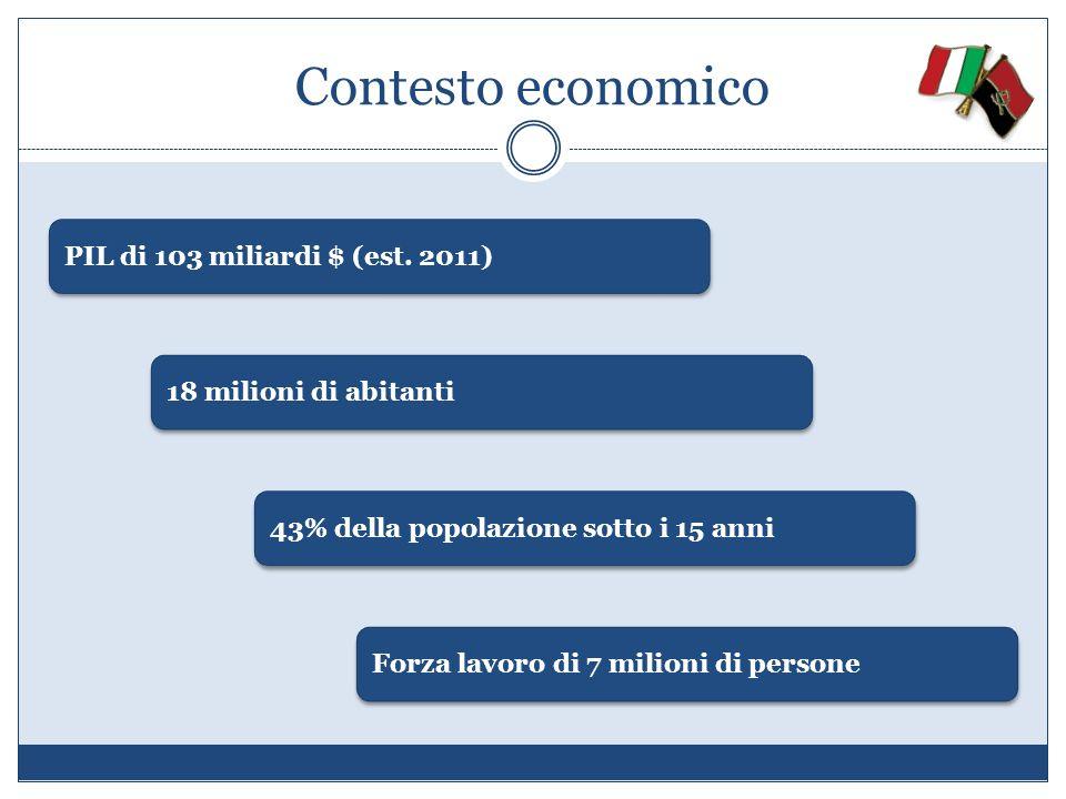 Contesto economico PIL di 103 miliardi $ (est. 2011)