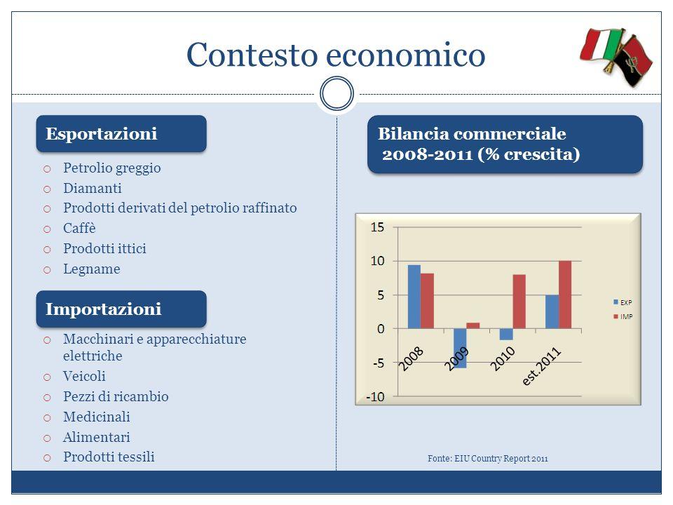 Contesto economico Fonte: EIU Country Report 2011 Esportazioni