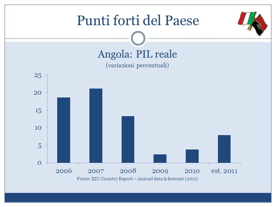 Punti forti del Paese Angola: PIL reale (variazioni percentuali)