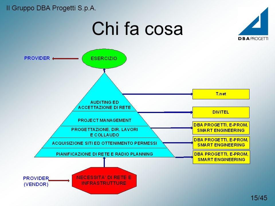 Il Gruppo DBA Progetti S.p.A.