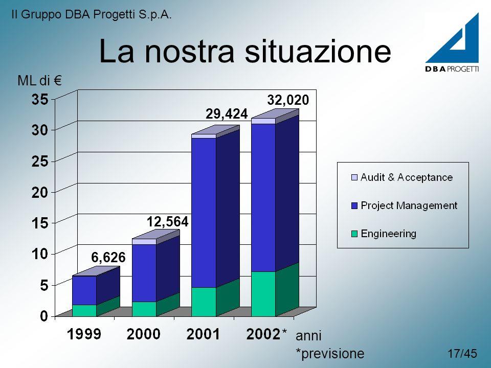 La nostra situazione ML di € 32,020 29,424 12,564 6,626 * anni