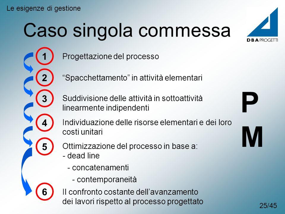 P M Caso singola commessa 1 2 3 4 5 6 Progettazione del processo
