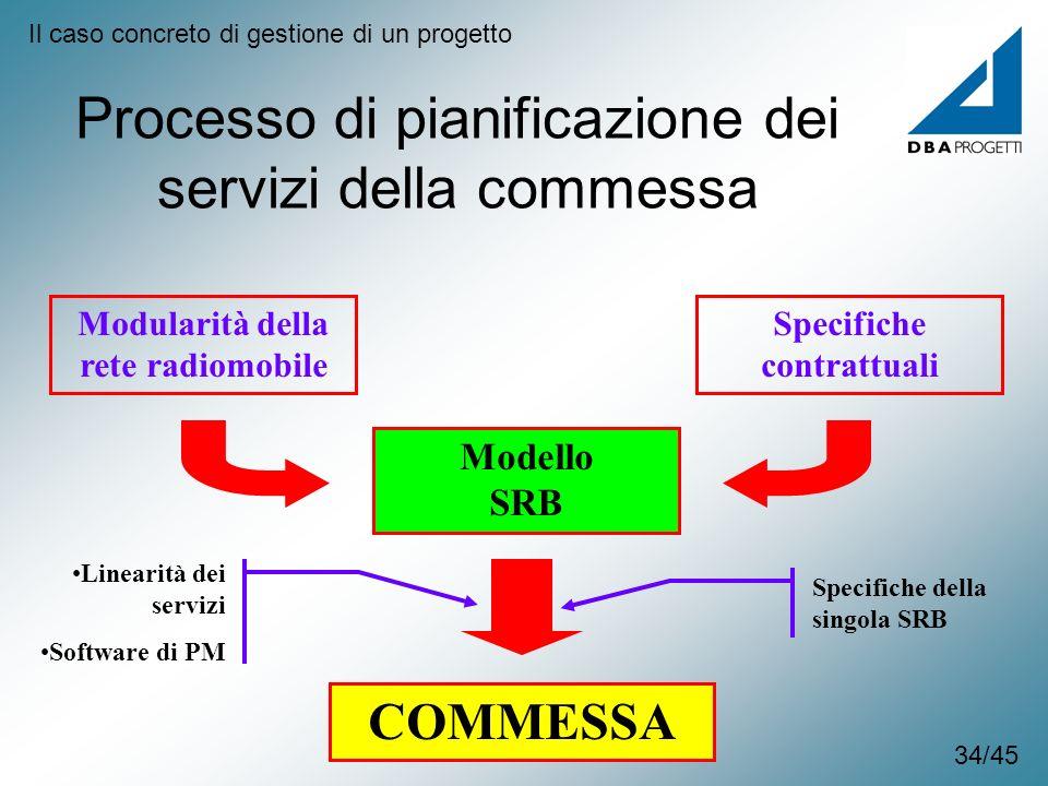Modularità della rete radiomobile Specifiche contrattuali