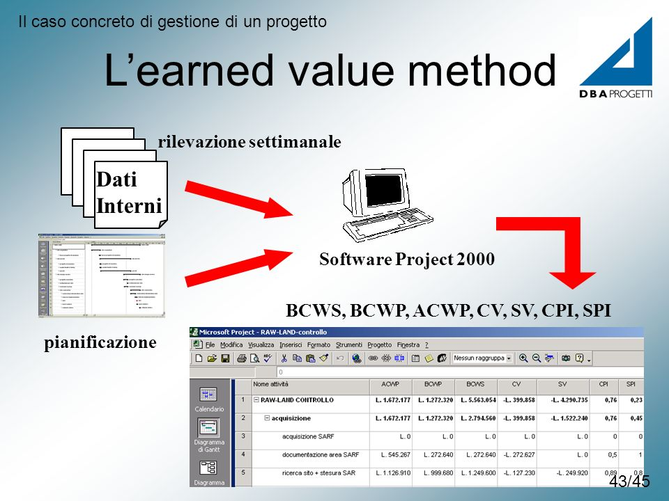 L'earned value method Dati Interni rilevazione settimanale