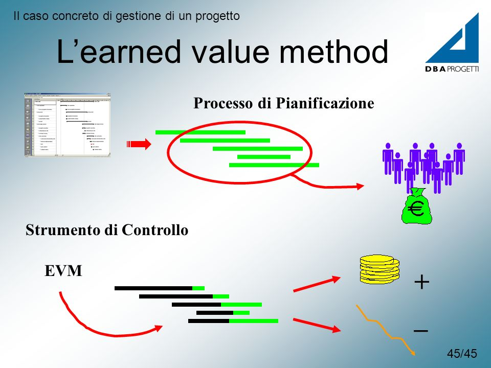 L'earned value method + _ Processo di Pianificazione