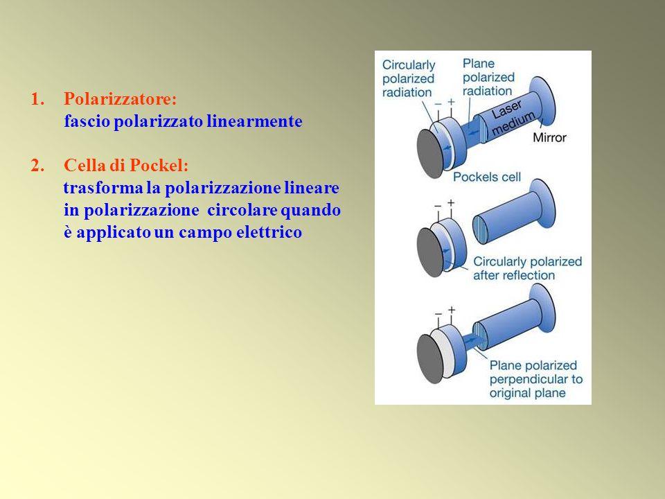 Polarizzatore: fascio polarizzato linearmente. Cella di Pockel: