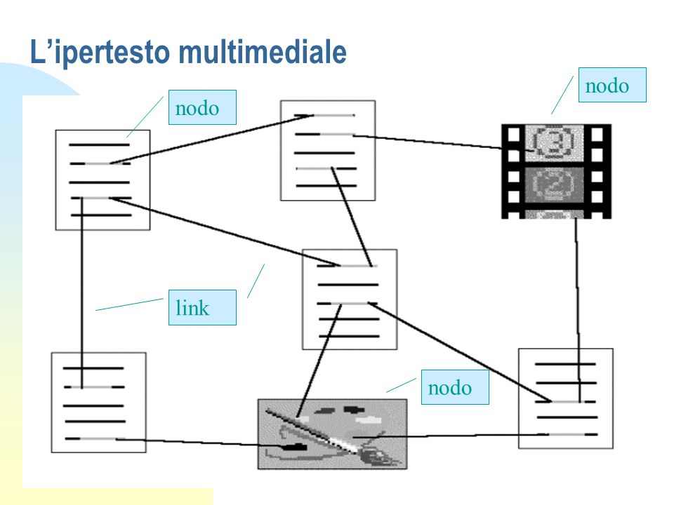 L'ipertesto multimediale