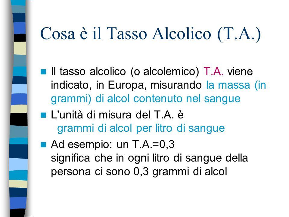 Cosa è il Tasso Alcolico (T.A.)