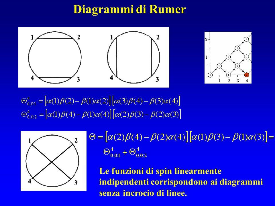Diagrammi di Rumer Le funzioni di spin linearmente indipendenti corrispondono ai diagrammi senza incrocio di linee.