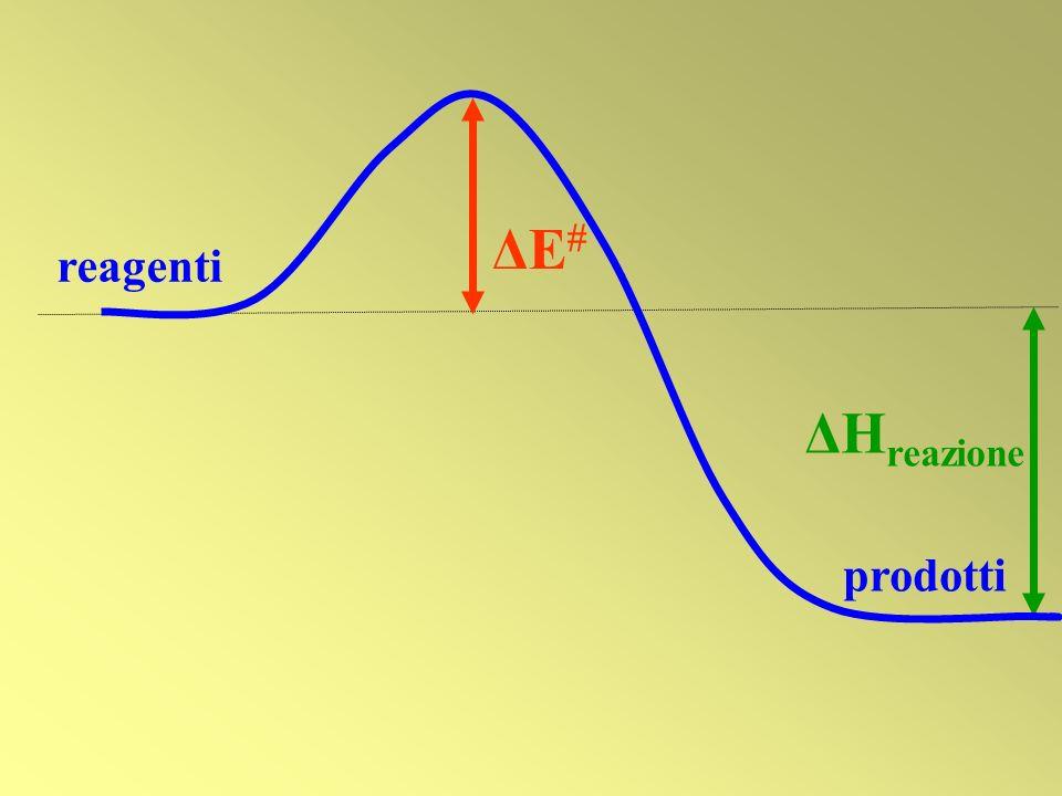 ΔE reagenti ΔHreazione prodotti