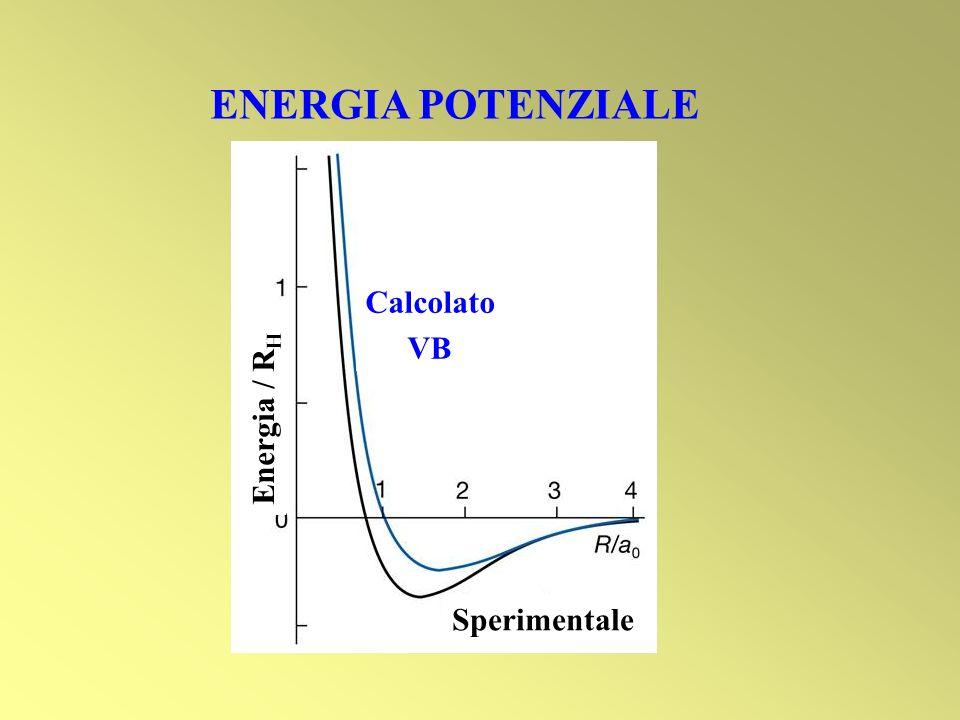 ENERGIA POTENZIALE Calcolato VB Sperimentale Energia / RH