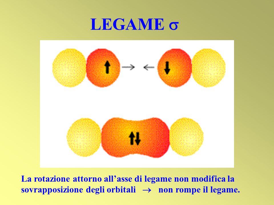 LEGAME  La rotazione attorno all'asse di legame non modifica la sovrapposizione degli orbitali  non rompe il legame.